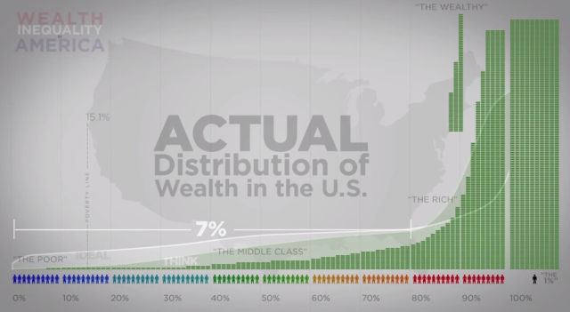 Here is one of the more shocking charts, which reveals that the bottom 80% of Americans have just 7% of the nation's wealth