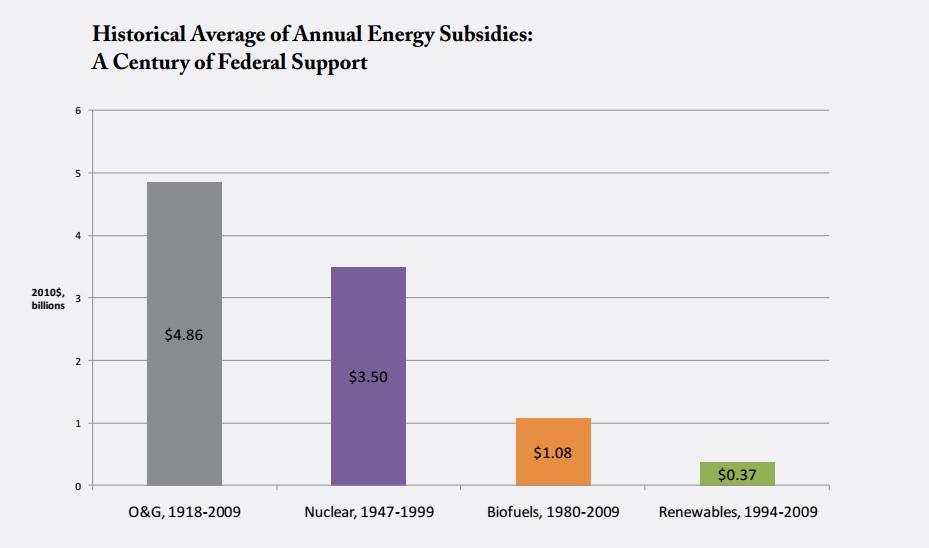 United States energy subsidies from 1918-2009. Image courtesy of Nancy Pfund.