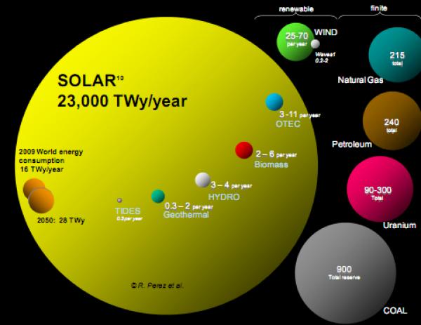 United States - kinds of energy. Planetary energy graphic. Image courtesy of Perez and Perez 2009.